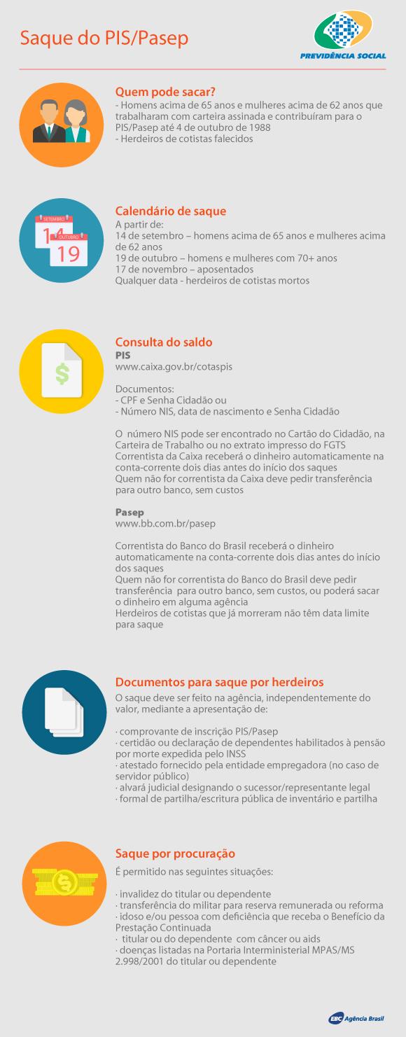 Infografia PIS/Pasep
