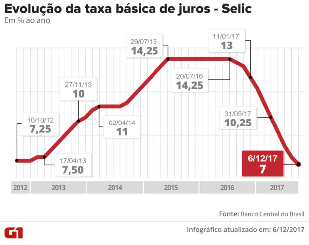 A taxa do contrato de Depósito Interfinanceiro (DI) para janeiro de 2019 passou de 7,04% para 7,06% e a do DI para janeiro de 2020, de 8,27% para 8,34%. A taxa do DI para janeiro de 2021 subiu de 9,18% para 9,27% e o DI para janeiro de 2023, de 10,04% par