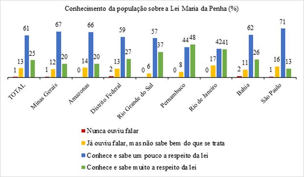 Recorrer a parentes ou a igrejas e centros religiosos corresponde a 10% das respostas