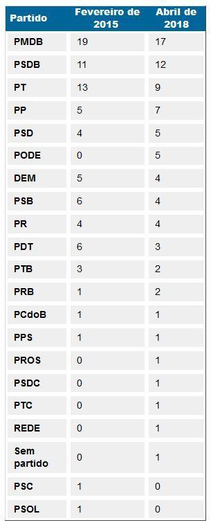 tabela_senado_partidos