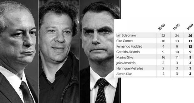 Ciro e Haddad estão empatados com 13% e Bolsonaro segue na frente com 26%, diz a nova pesquisa Datafolha
