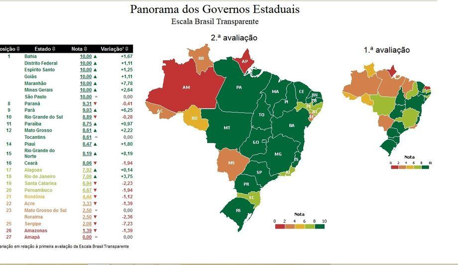 Panorama dos Governos Estaduais