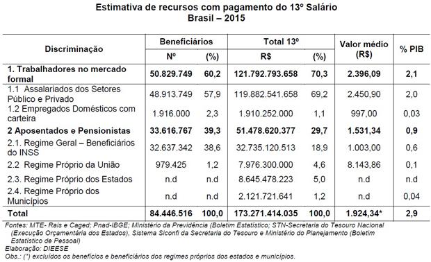 O número de pessoas que receberá o 13º salário em 2015 é aproximadamente 0,3% inferior ao calculado em 2014, em grande parte pela redução do estoque de empregos no setor formal.