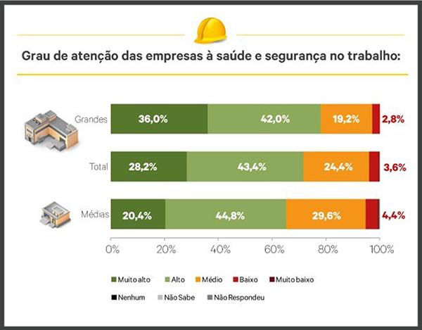 Pesquisa do Sesi Nacional em 500 médias e grandes empresas de todo o Brasil